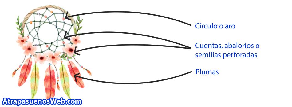 Partes y estructura de un atrapasueños